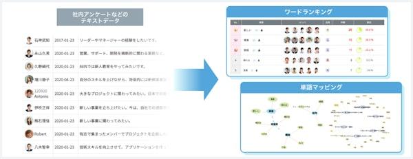 日本語の文章を解析し、頻出単語の抽出や単語マップの作成が可能