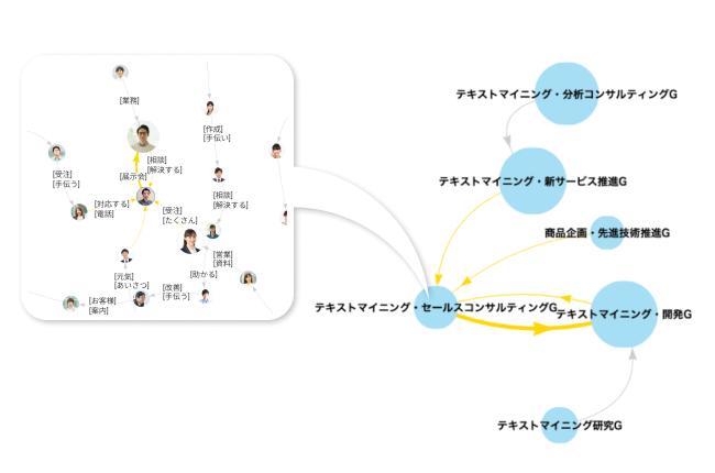ネットワーク分析