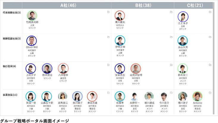 グループ戦略ポータル画面イメージ